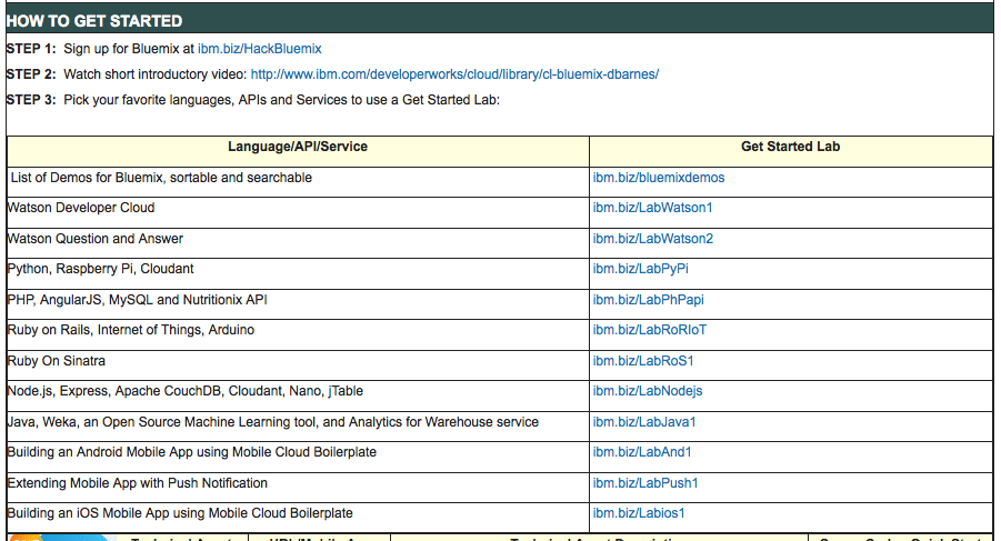 How to get started with Bluemix