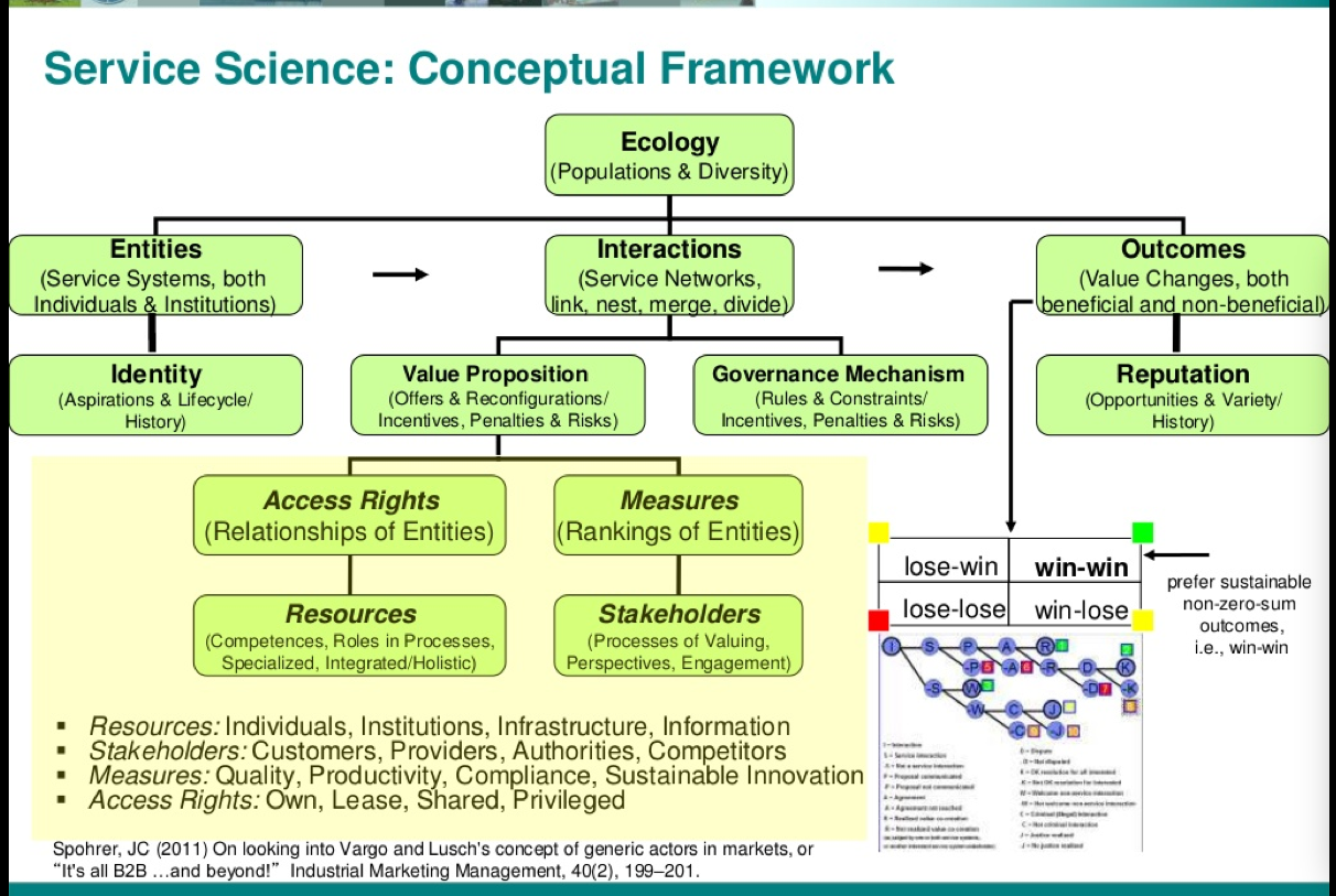 Issip Meetup Concept Mapping Service Science